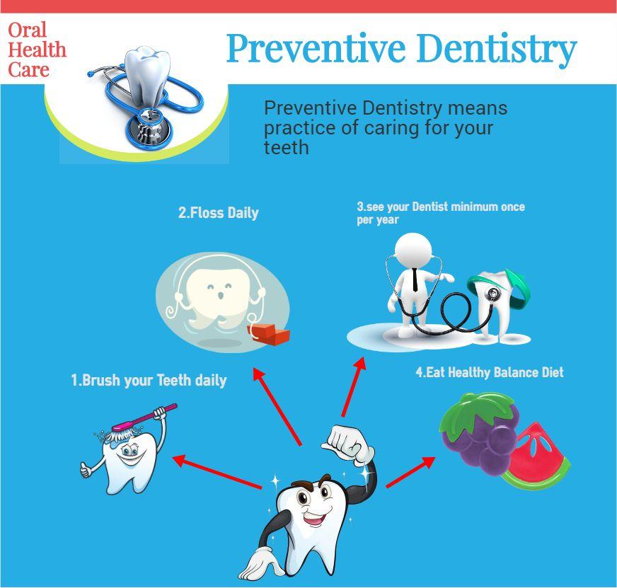 Journal of dentistry oral health care preventive