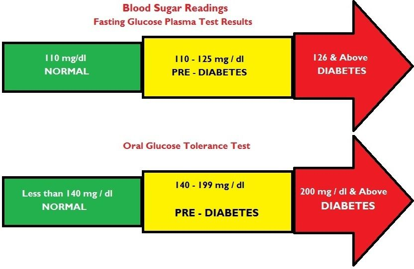 Sugar Free Drinks For Diabetics Nhs