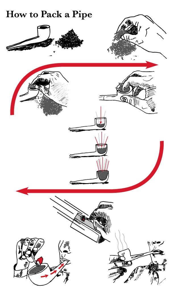 a simple, and straight forward diagram on how to prepare a tobacco pipe   follow the: •1/3 •2/3 •rim rule