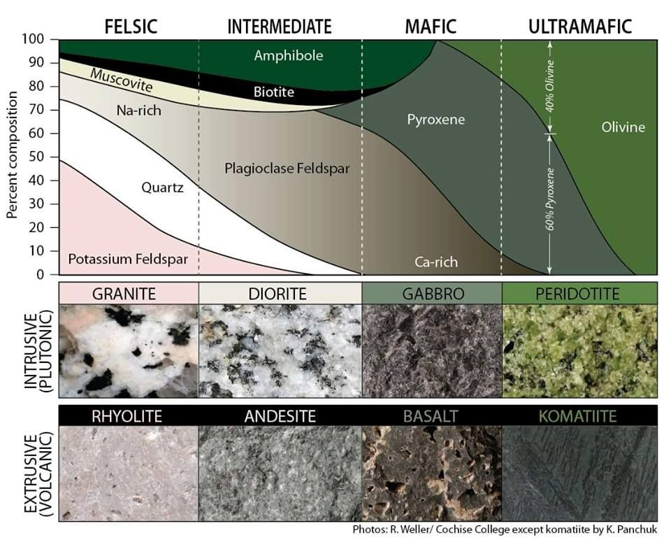 Classification Diagram For Igneous Rocks Igneous Rocks Are Classified According To The Relative Abundances Of Different Minerals Igneous Rock Geology Igneous
