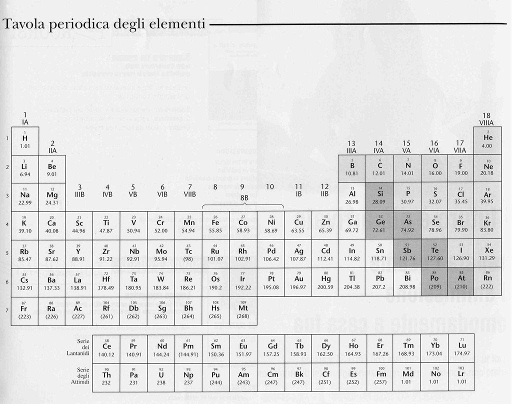 Tavola periodica degli elementi stampabile bianco nero minerva pinterest - Tavola chimica degli elementi ...
