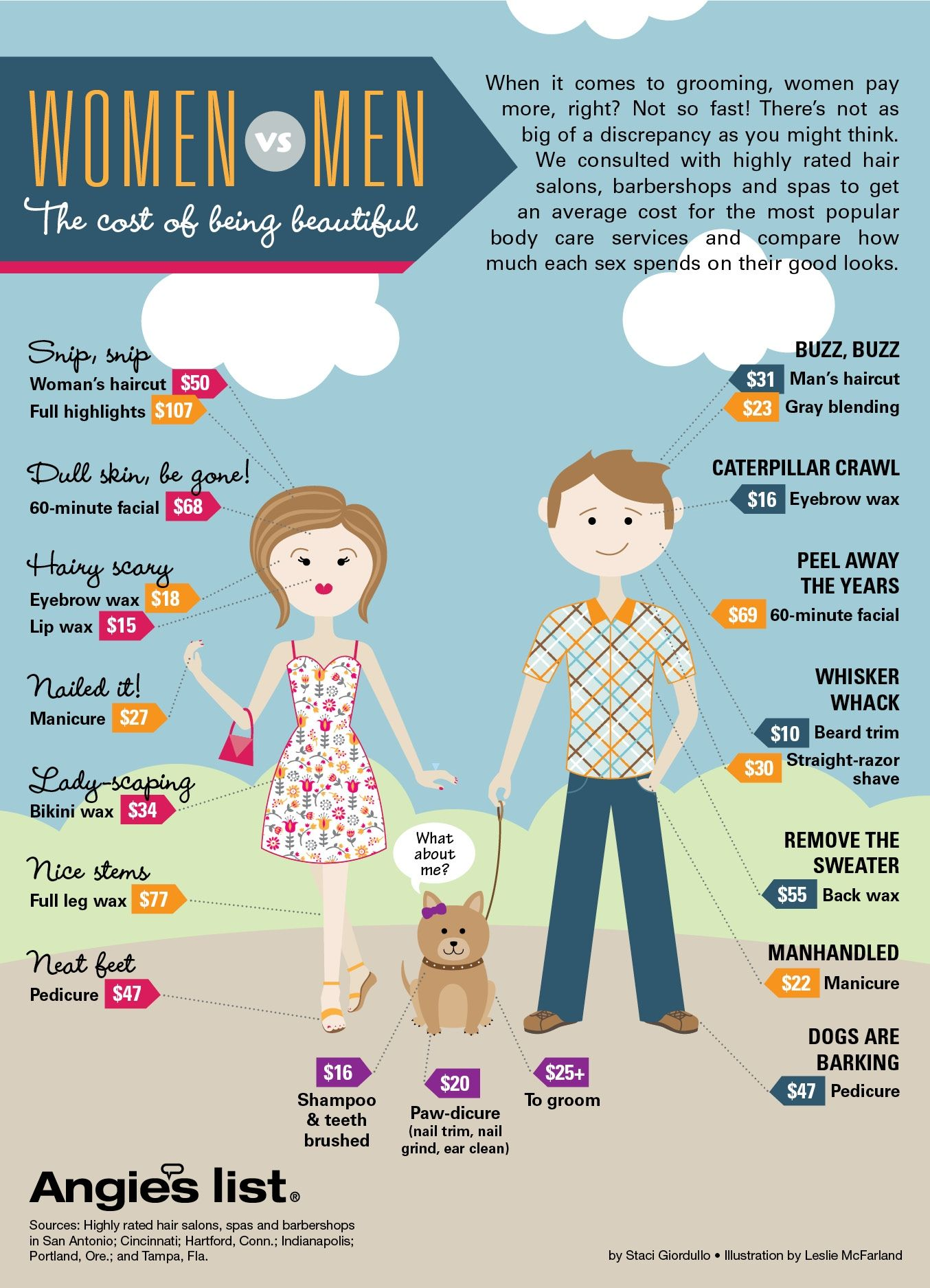 Infographic: Grooming costs for Men vs  Women | Writing and