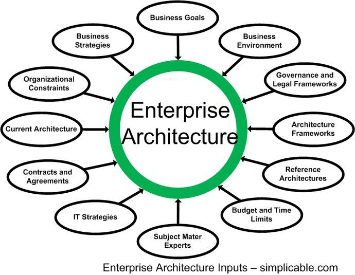 Enterprise architecture role ea pinterest enterprise for Enterprise architecture definition