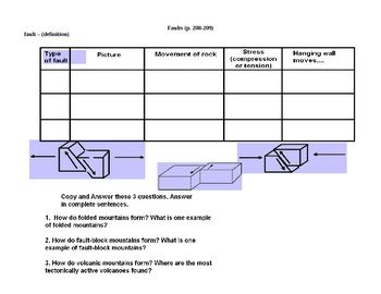 Faults Notes And Table Earth Science Earth Science Science 6th Grade Science