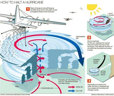Hurricane Diagram Diagram Of Hurricane Super Storms Hurricane