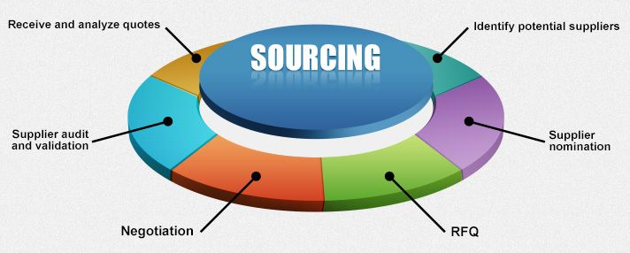 Sourcing is the process of finding suppliers of goods or services - audit quotation