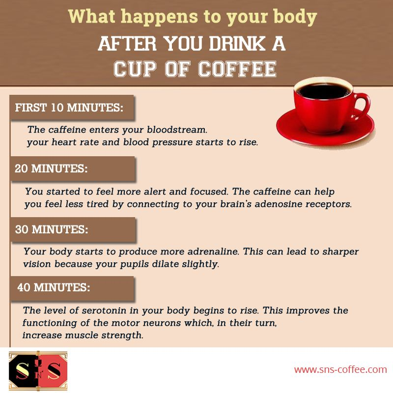 You Must Know What Happens To Your Body After You Drink A Cup Of Coffee Snscafe Snscoffee Coffee Coffeelovers Coffee Roasting Drinks Coffee Cups