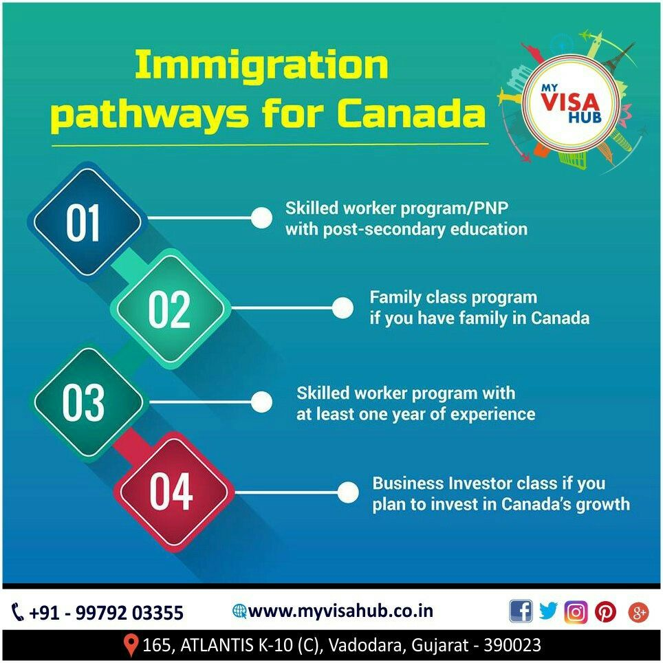 Are You Interested To Immigrate To Canada And Know The Different