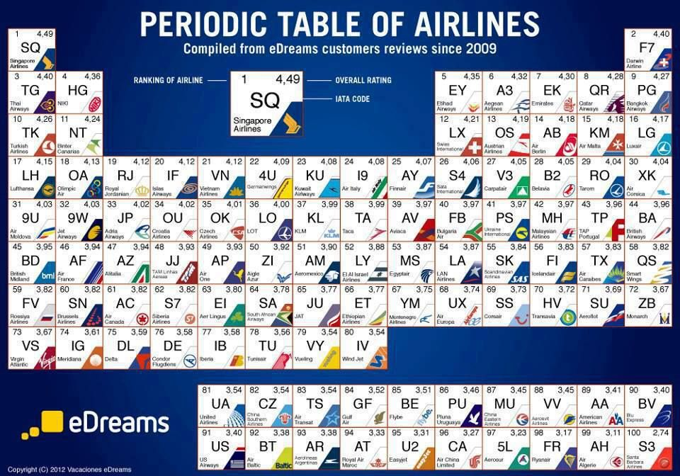 Select your best Airline in periodic Table of Airline