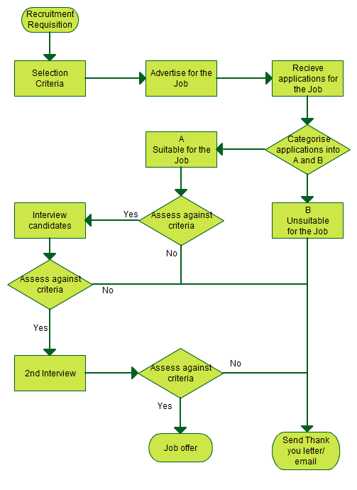 recruitment process a simple flowchart guide
