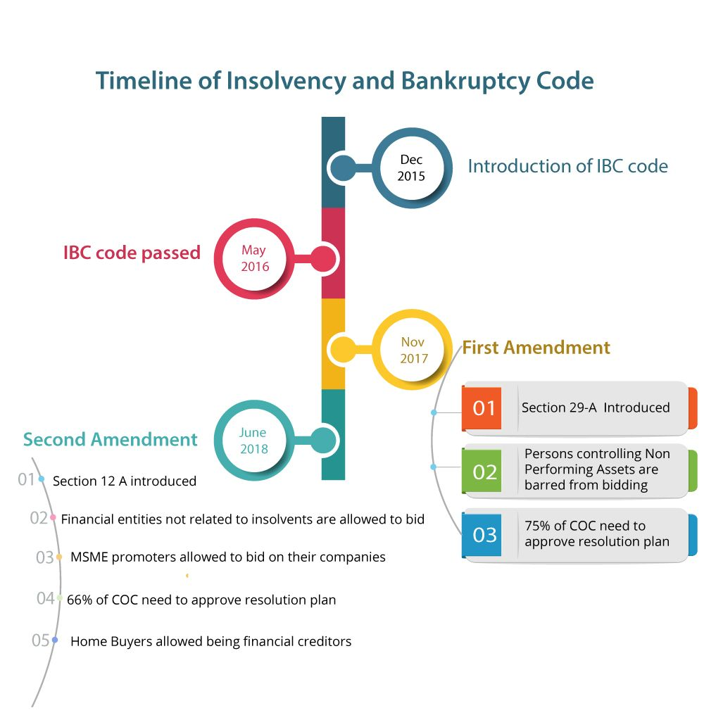 Insolvency And Bankruptcy Code Was Introduced In 2016 With Many