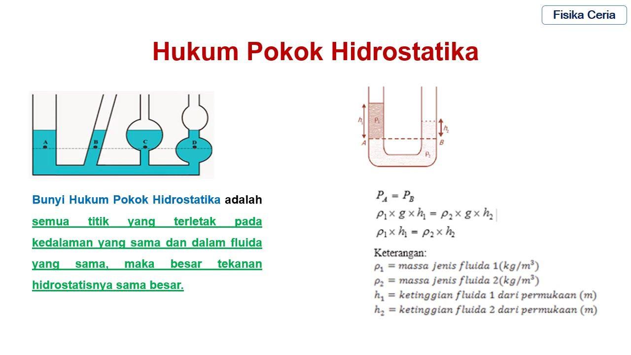 Tekanan Hidrostatis Dan Penerapannya Fisika Penekanan Jenis