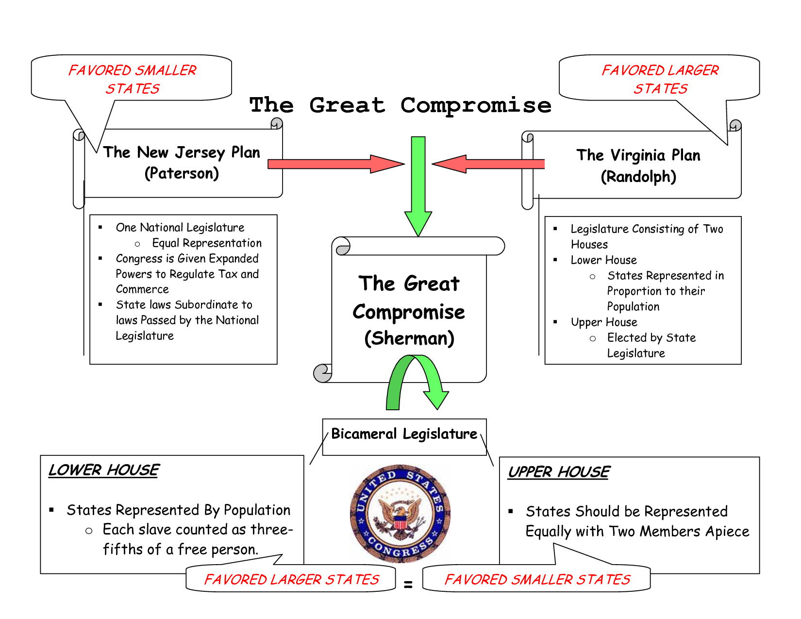 Free Worksheet Constitutional Convention Worksheet drafted by james madison and presented edmund randolph on may central government