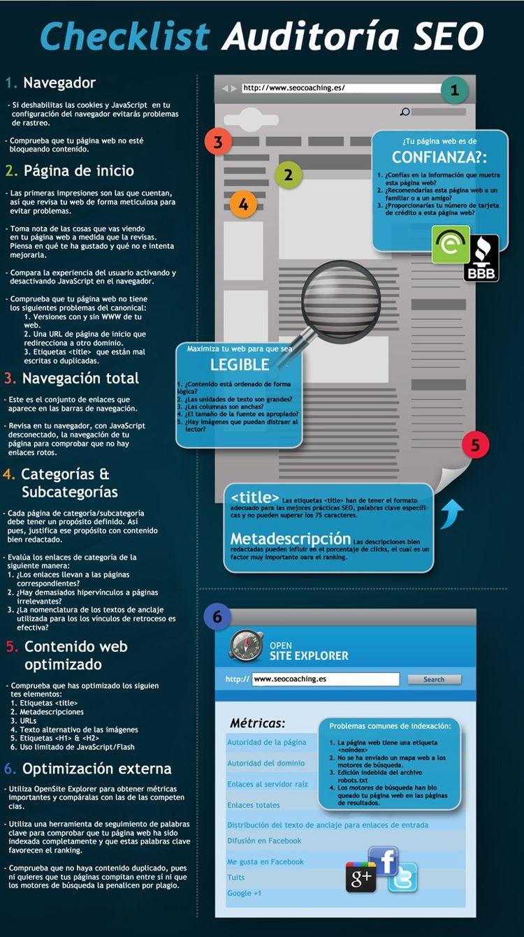 Checklist: Auditoría SEO