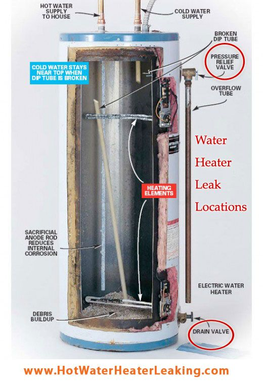 Discover The Main Reasons That Make Your Hot Water Heater