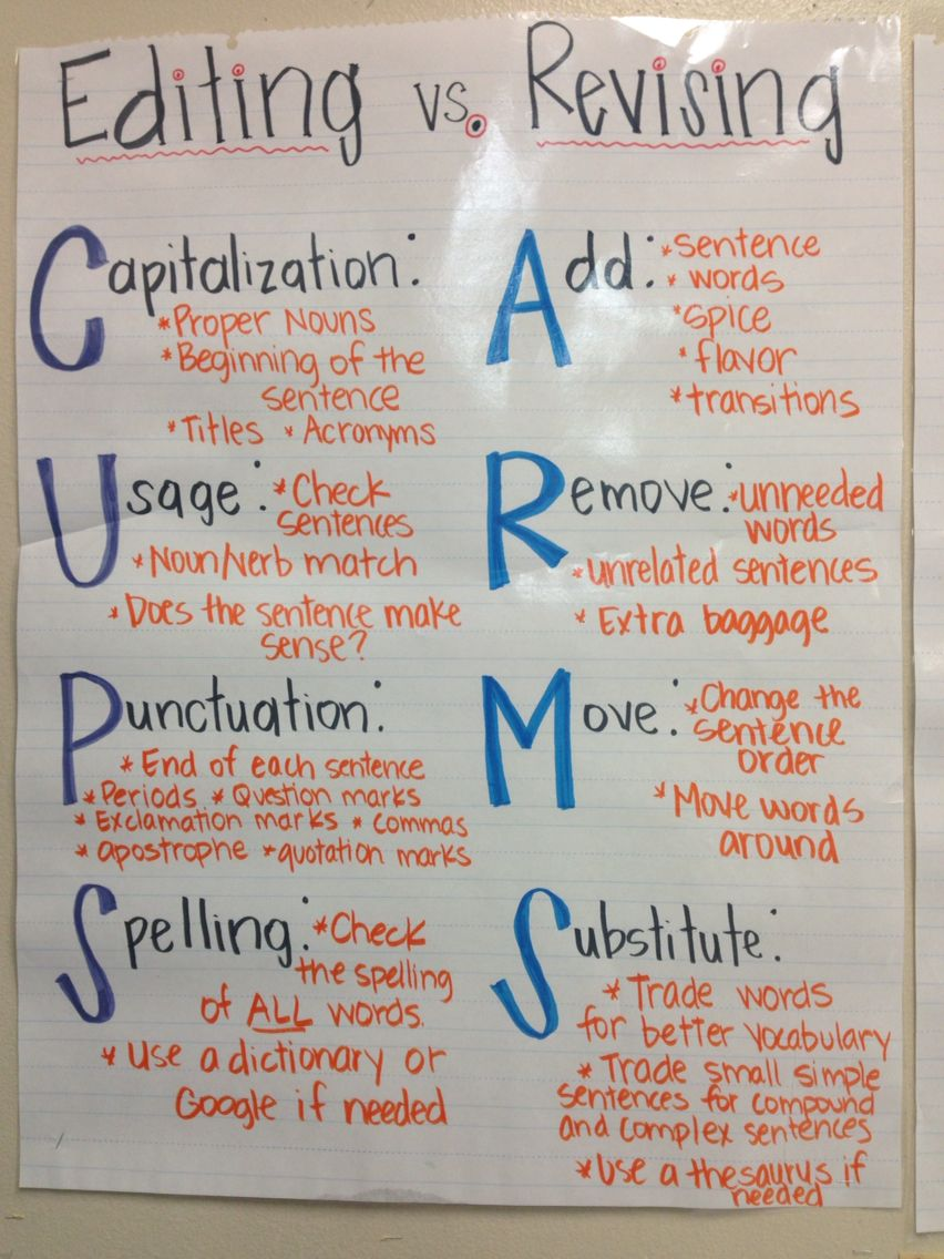 Cups Arms Chart For 4th Graders Elementary Writing Grammar Anchor Charts Anchor Charts [ 1136 x 852 Pixel ]