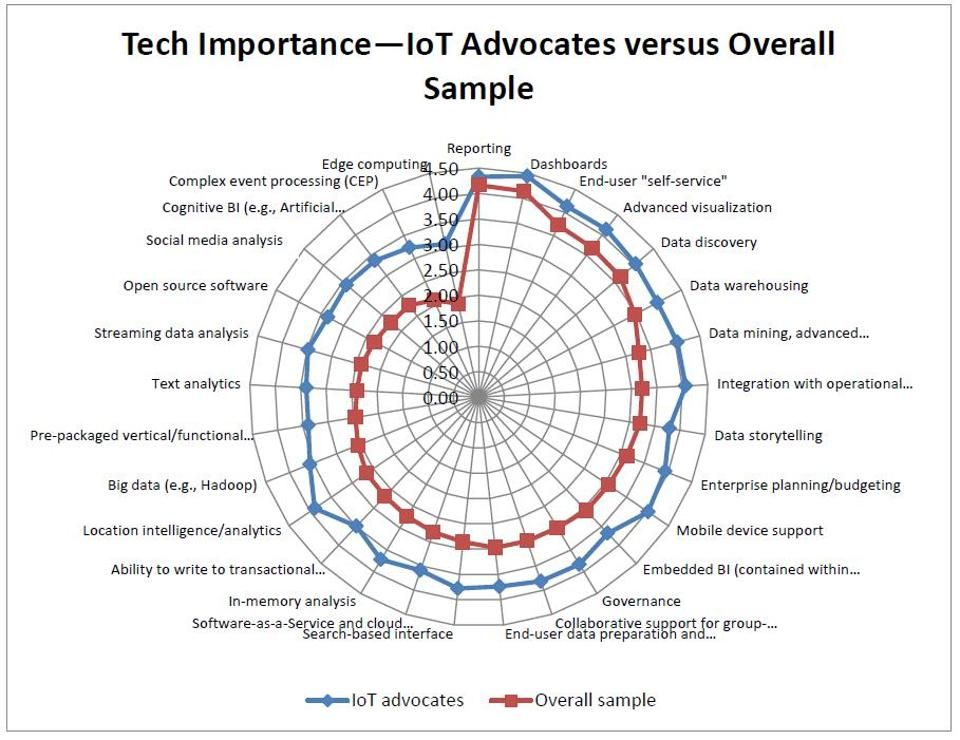 IoT Advocates Circle