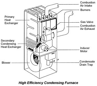 High Efficiency Gas Furnace diagram | Home Inspection