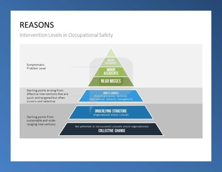 Behavior Based Safety Addresses This Domino Effect Instead Of Blaming Workers For The Incident The Bbs Approach Examine Safety Work Related Injuries Behavior