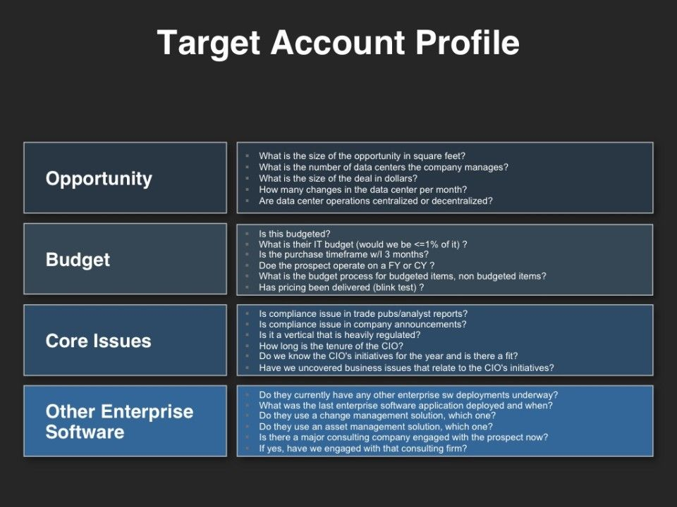 Demand generation target account profile demand for Demand generation plan template