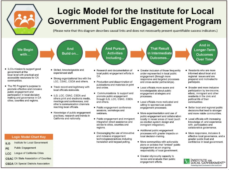 Using A Logic Model To Strengthen Nonprofit Brand Messaging Non Profit Logic Messages