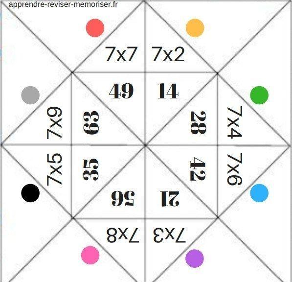 Multiplication Jeu Math Material Didactico Para Matematicas Tablas Matematicas Tablas De Multiplicar
