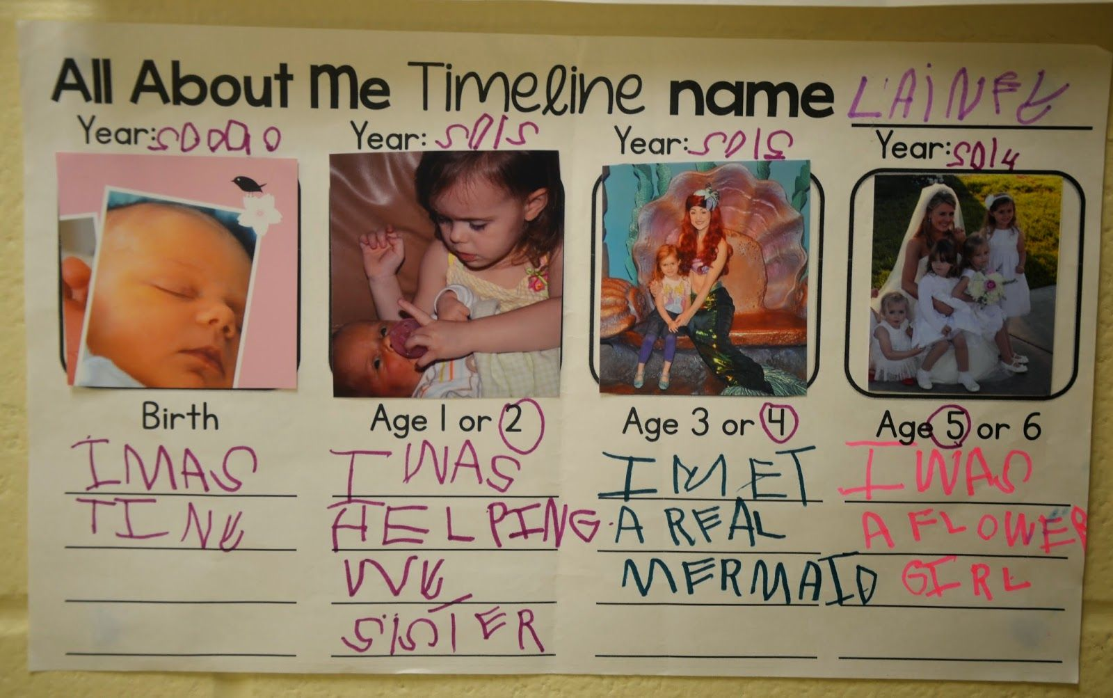 A place called kindergarten all about me timeline