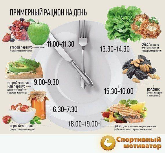 Правильное питание для похудения для мужчин