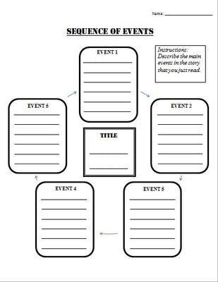Sequence of Events Graphic Organizer from TEACHLEARN on