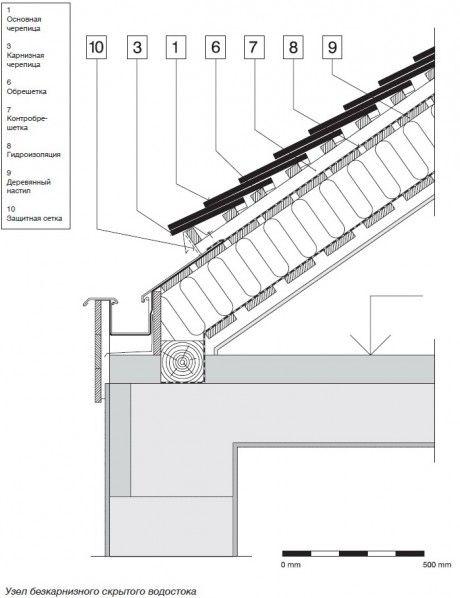 Chertezhi Uzlov I Detalej Domov Blog Chastnaya Arhitektura Baukonstruktionen Fassade Architektur