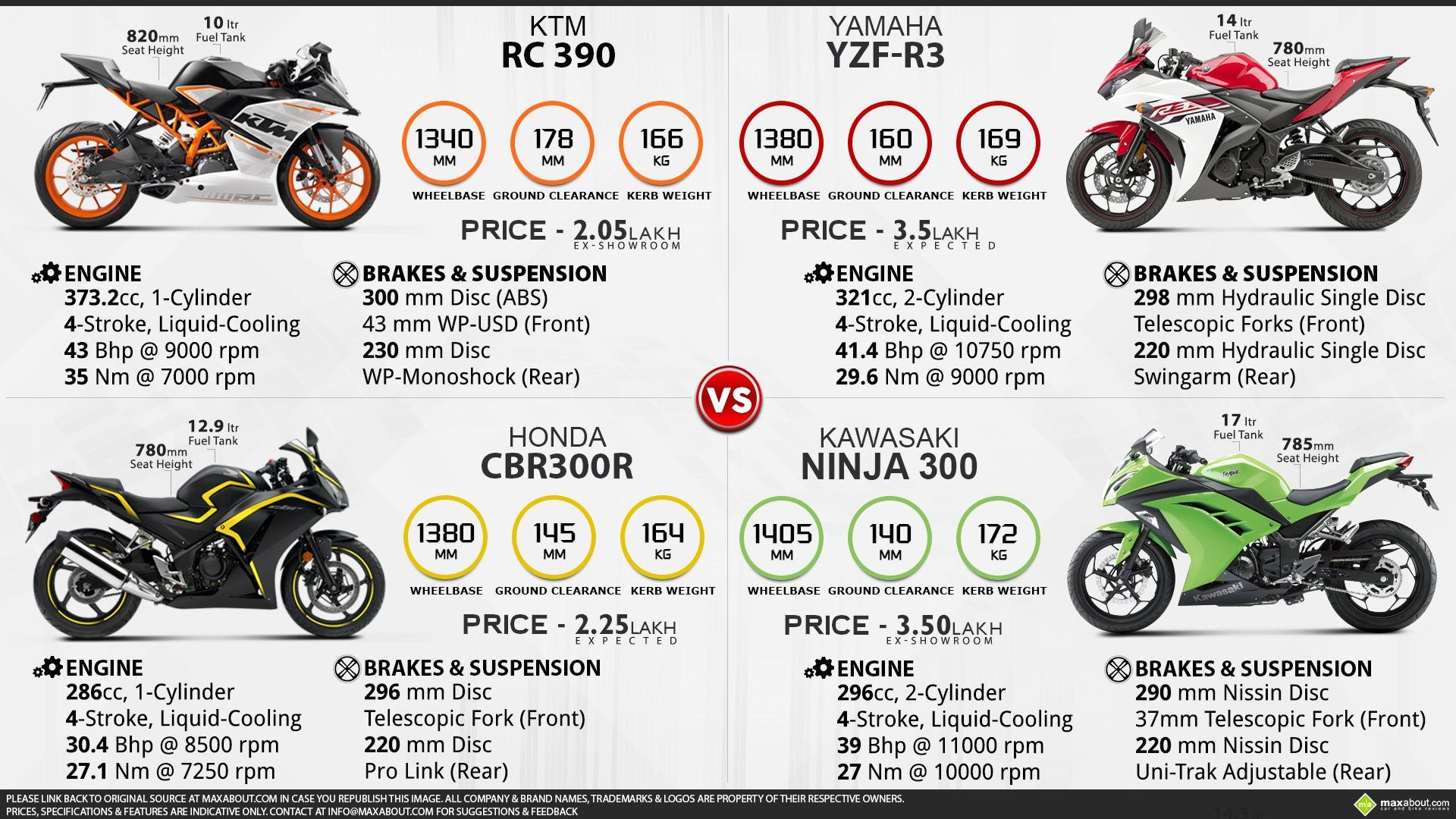 Excellent Yamaha Yzf R3 Vs Ktm Rc390 Vs Honda Cbr300R Vs Kawasaki Andrewgaddart Wooden Chair Designs For Living Room Andrewgaddartcom