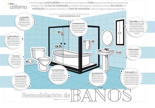¿Necesitas ayuda para renovar tu cuarto de baño? (con ...