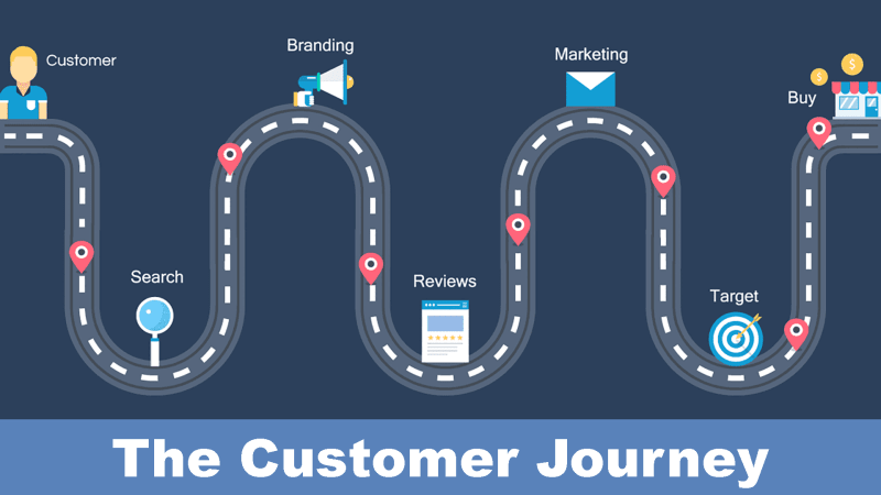 How To Build And Budget Your 2019 Customer Centric Mo Playbook Martech Today Customer Journey Mapping Journey Mapping Digital Marketing Strategy