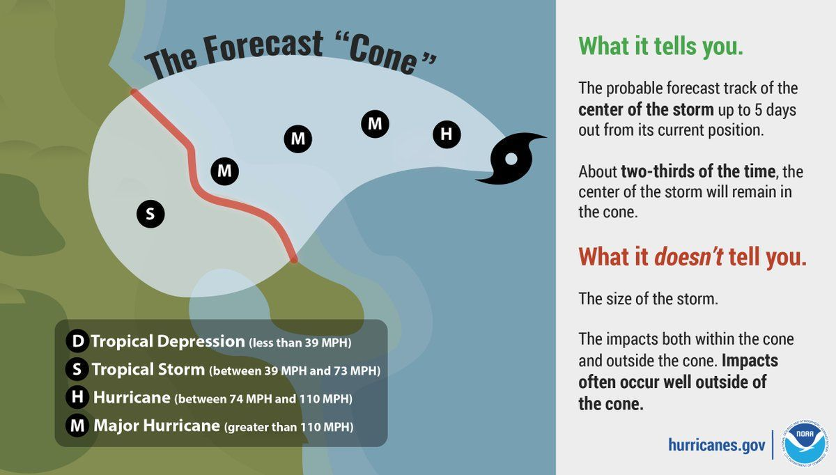 Hurricane Forecast Cone What It Tells You Told You So National Weather Service Map