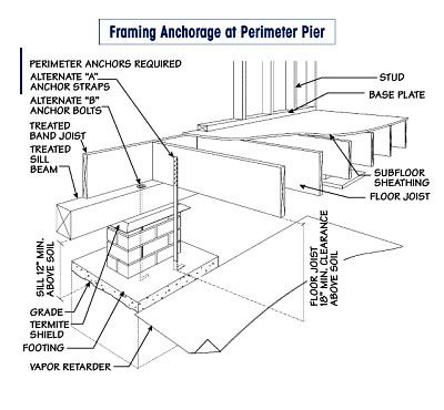 Pier and beam repair foundation repair pier and beam pier for Pier and beam house plans