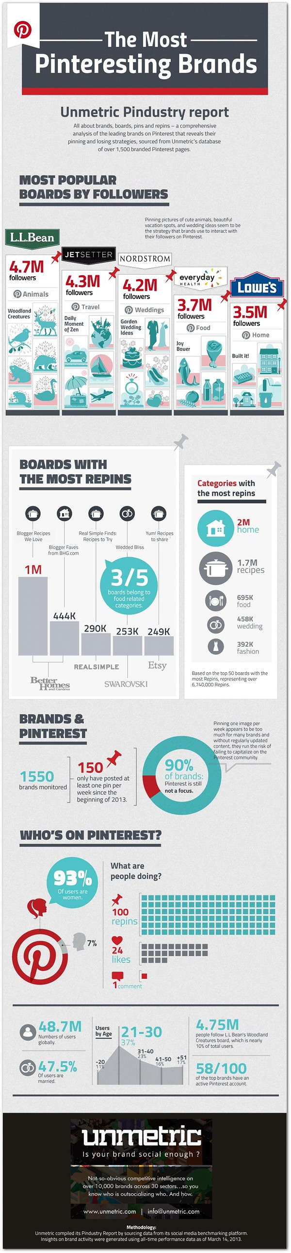 #Pinterest's most popular #branded boards | Articles | Social Media, Infographic from unmetric.com via prdaily.com