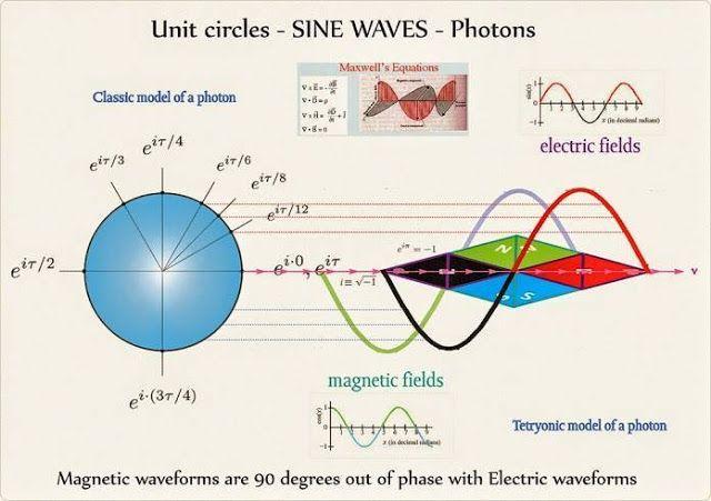 Unit Circles-Sine Waves-Photons   Electrical Engineering Books ... on electrical lighting plan, electrical demolition plan, electrical wiring plan, electrical renovation plan,