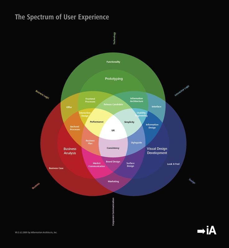 Alle Größen The Spectrum of User Experience Preparing the next - how do you define excellent customer service