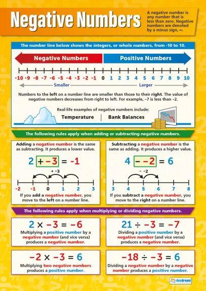 Negative Numbers Poster Gcse Math Studying Math Math Methods
