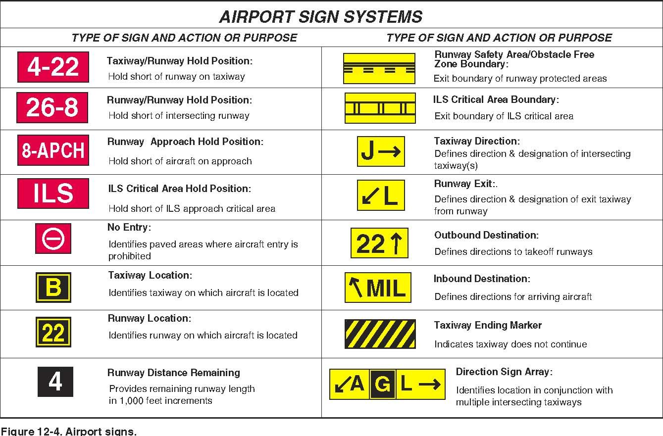 Airport signs - Pilot's Handbook of Aeronautical Knowledge
