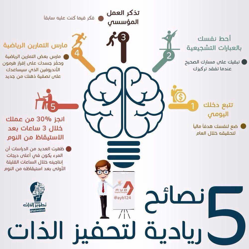 5 نصائح لزيادة تحفيز الذات وأهمها حفظ وقراءة القرآن الكريم Study Skills Learning Websites Positive Notes