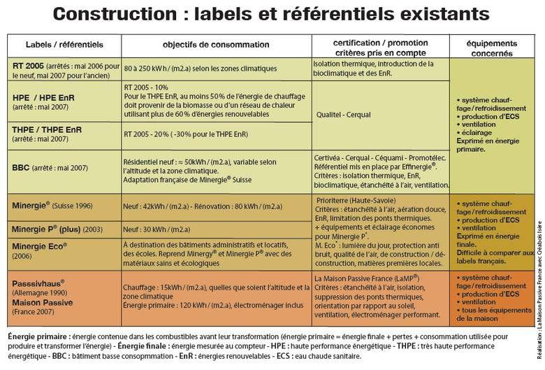 Labels Et Référentiels Existants Pour La Maison Passive