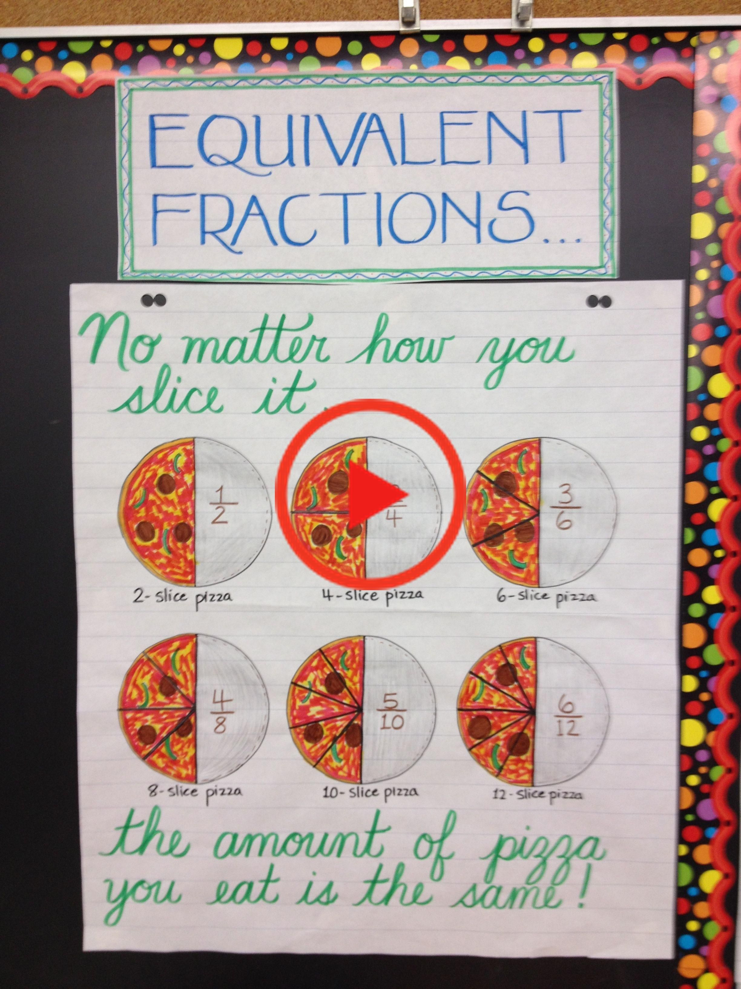 Equivalent Fractions Anchor Chart In