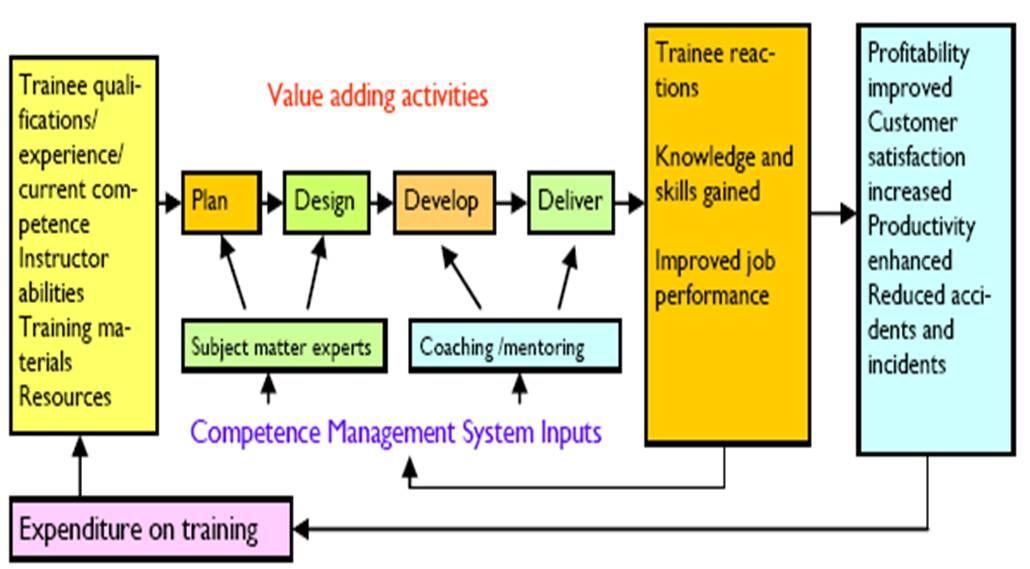 Information process & organization ipo