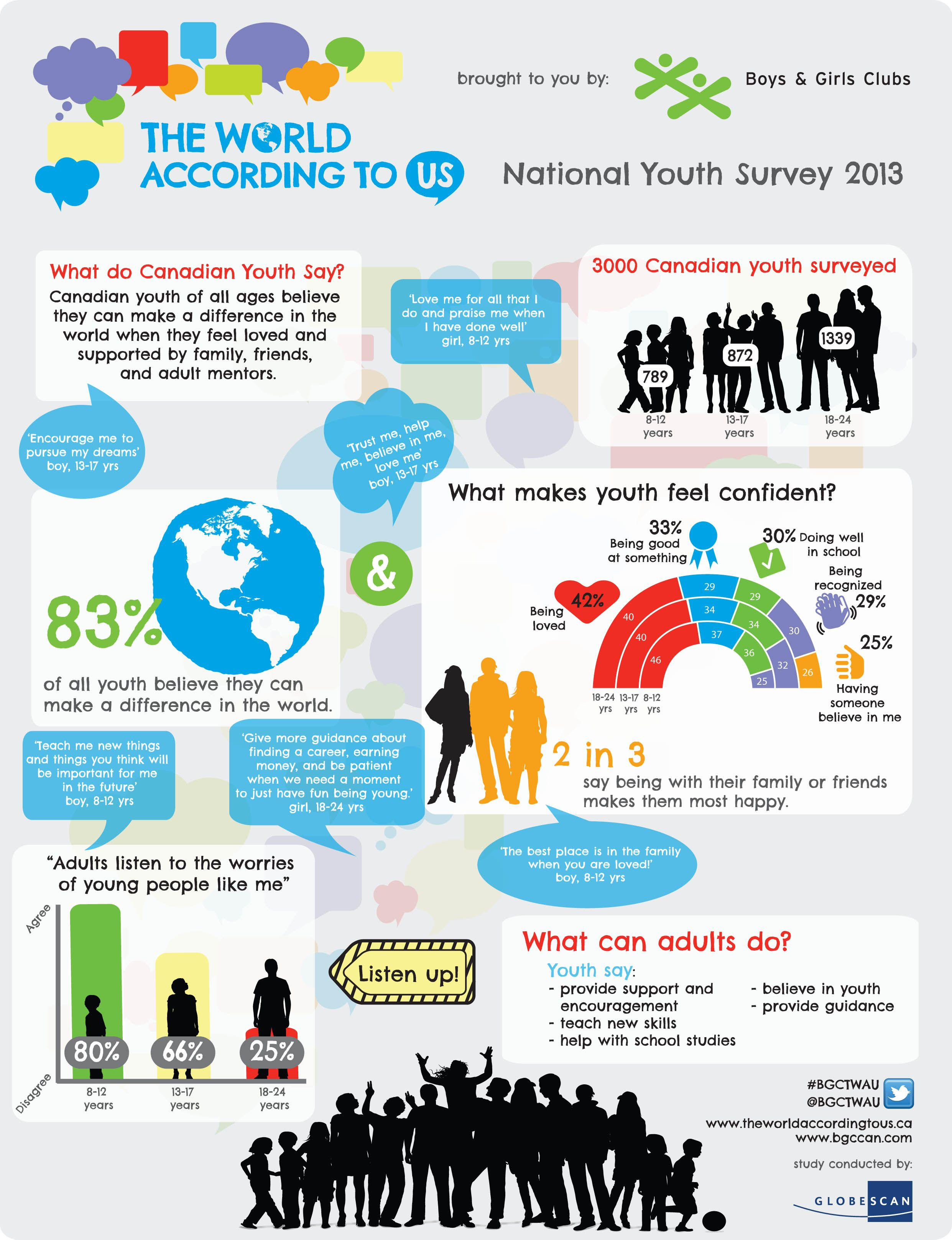 Infographics - Canadian Youth Survey Results Infographic ...