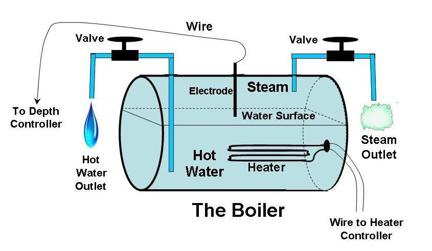 The Heating Element Inside the Boiler | espresso | Pinterest ...