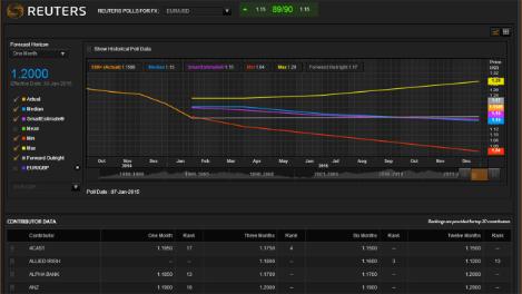 Reuters fx trading platform