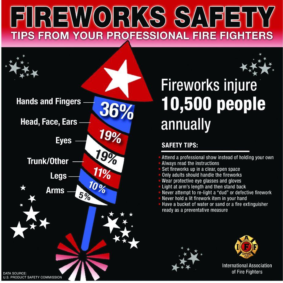 Fireworks safety tips from iaff firework safety