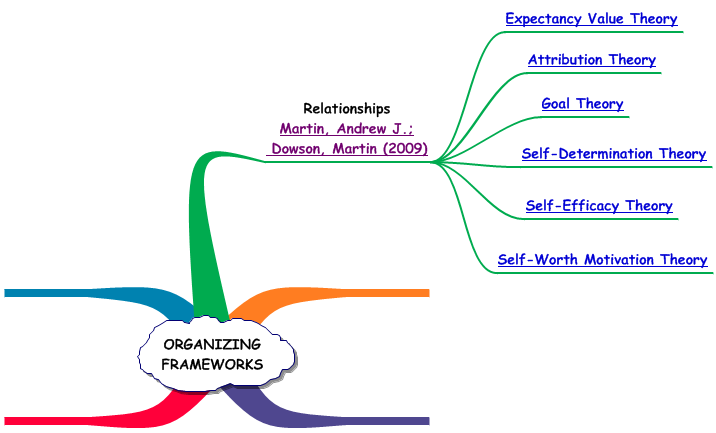 organizing framework of key motivation theories expectancy value  organizing framework of key motivation theories expectancy value theory attribution theory goal theory