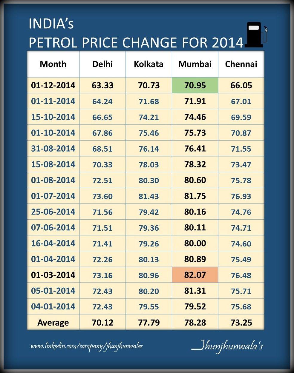 India's FuelPrices Update for Petrol Price in Delhi